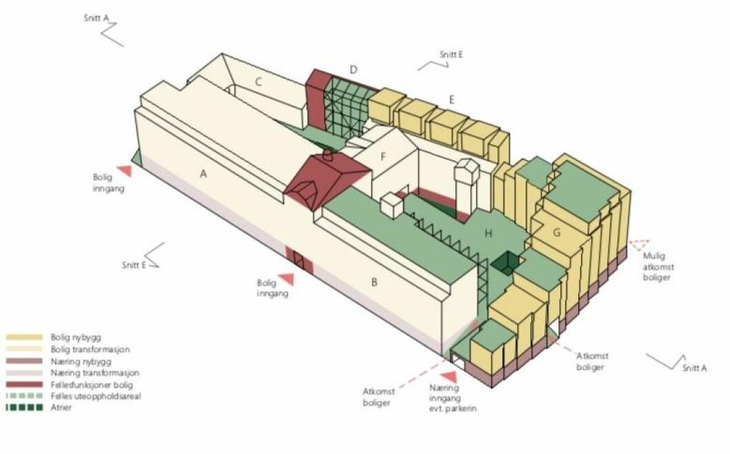 VIDEREFØRES: Den eksisterende bygningsmassen skal i stor grad videreføres. Ill: Vigsnæs+Kosberg arkitekter.
